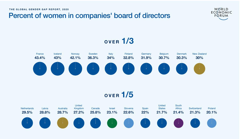 Global Gender Gap ジェンダー・ギャップ指数